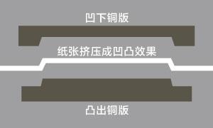 名片工藝:凹凸浮雕 (無色擊凸/套色激突/燙金浮雕)-【尚可名片】